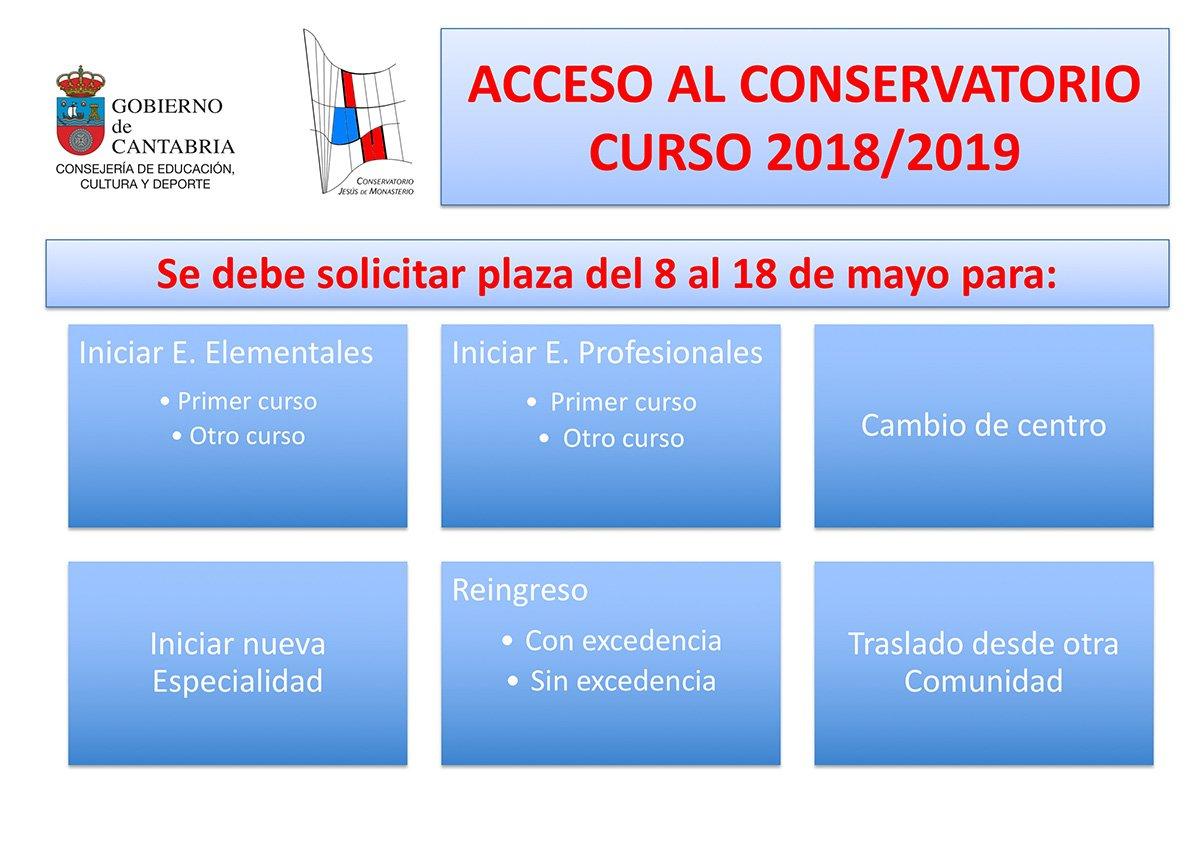 SOLICITUD DE PLAZA @ Secretaría y Conserjería